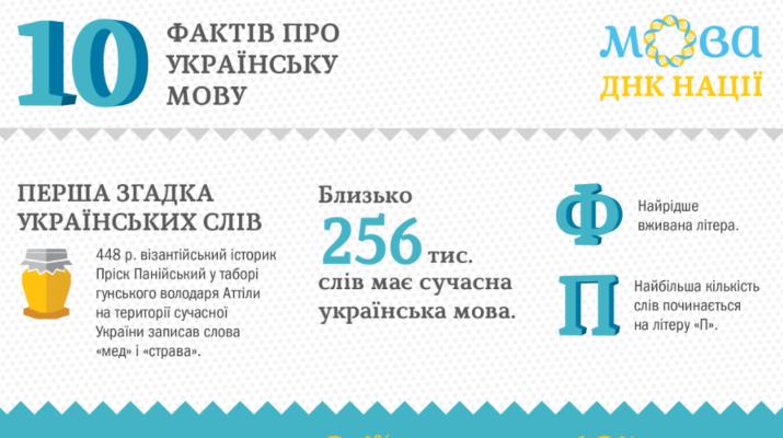 Міжнародний день рідної мови: Десять цікавих фактів про українську мову